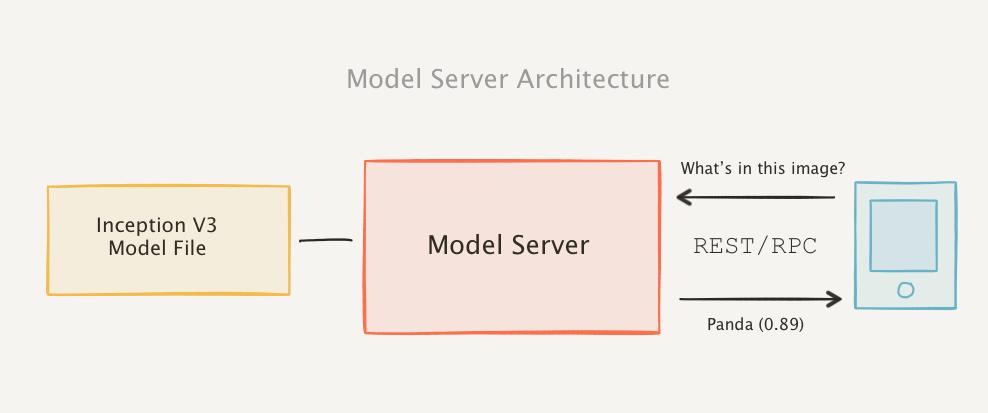 Przykładowy schemat udostępniania modelu machine learning